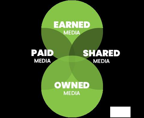 PR komunikácia - stratégia PESO